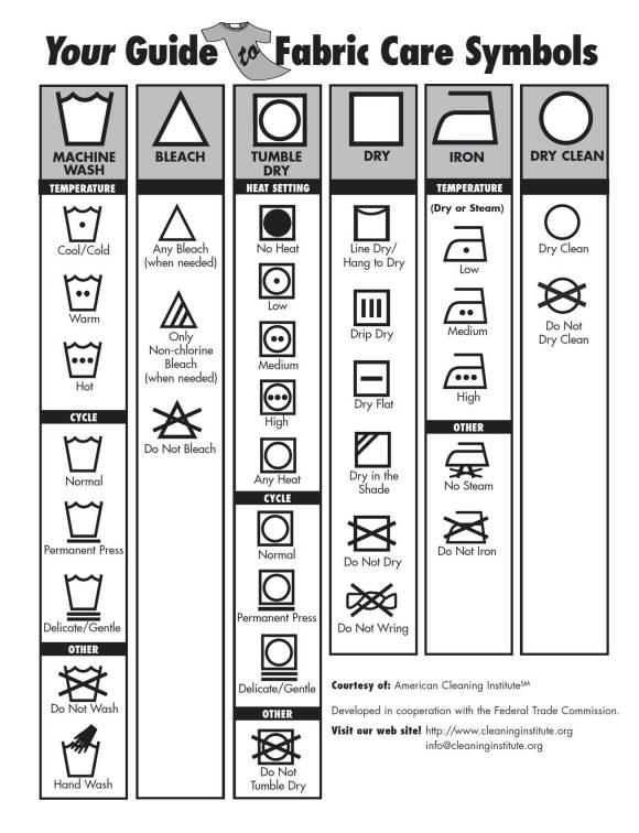 What do Clothing Care Symbols