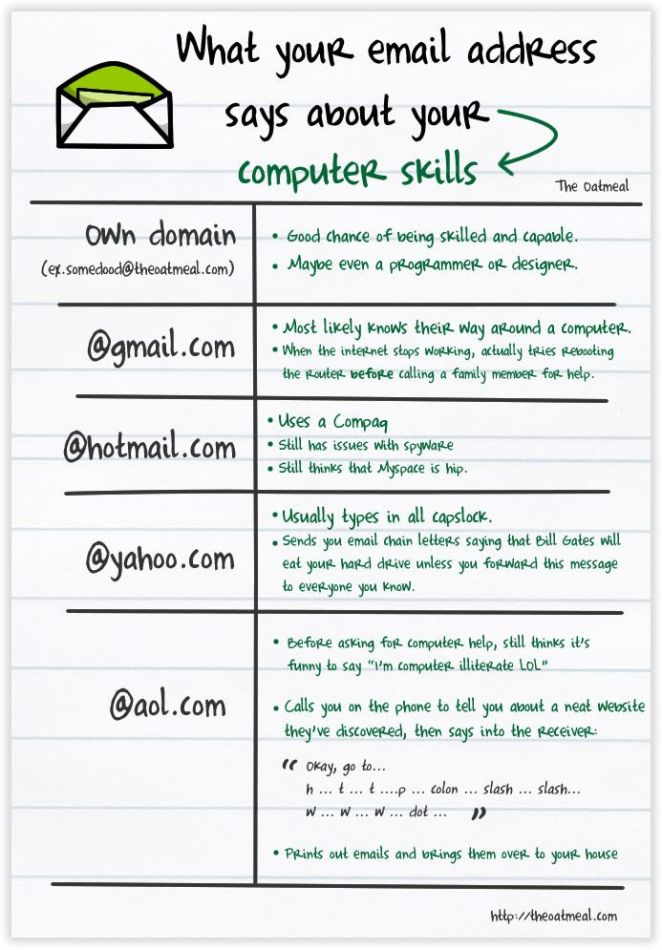 email hotmail gmail domain yahoo mail AOL The Oatmeal humor comic