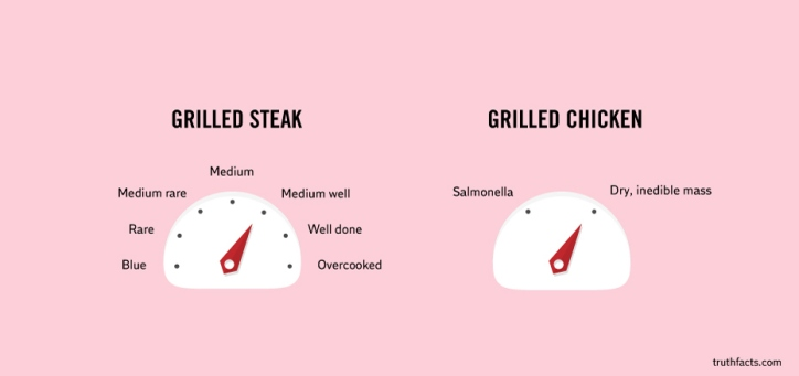 differences between grilled steak and chicken