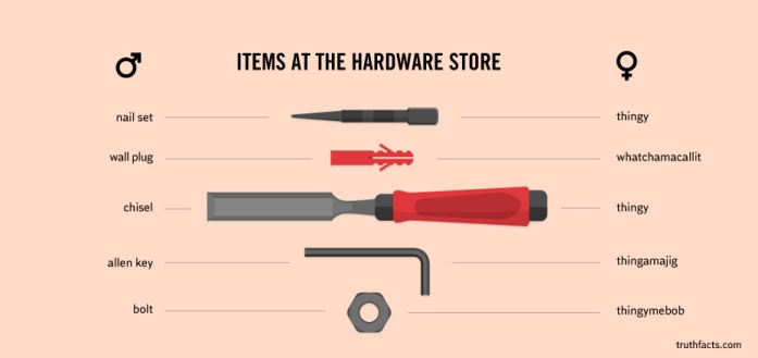 description of items at the hardware store between the sexes