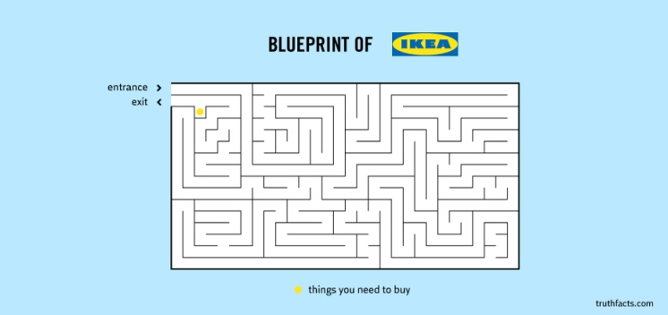 typical IKEA floor plan