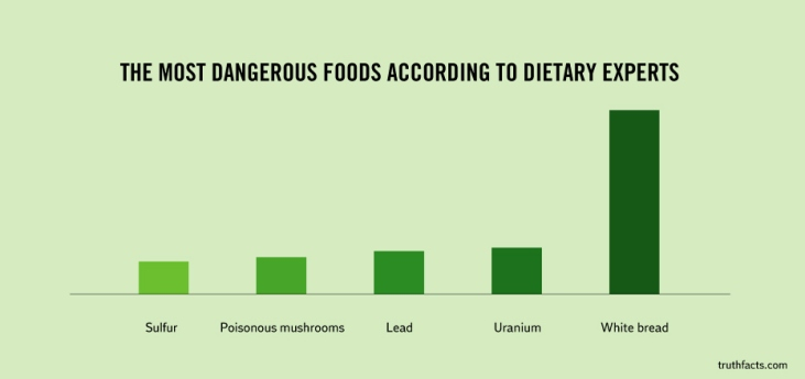 the most dangerous foods according to diet experts