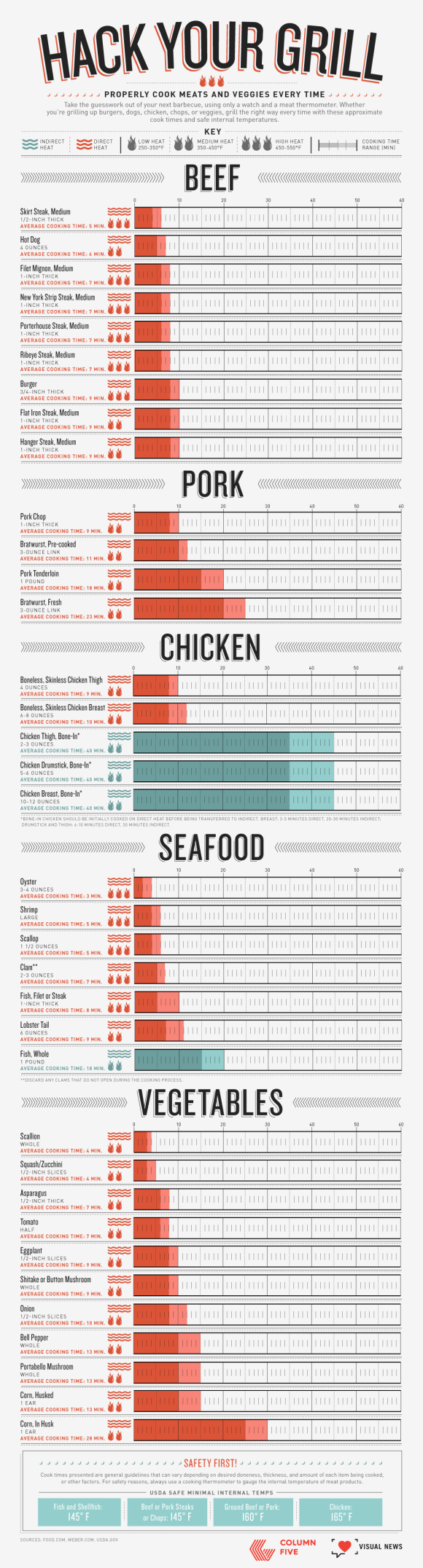 How to grill anything summer grilling BBQ infographic