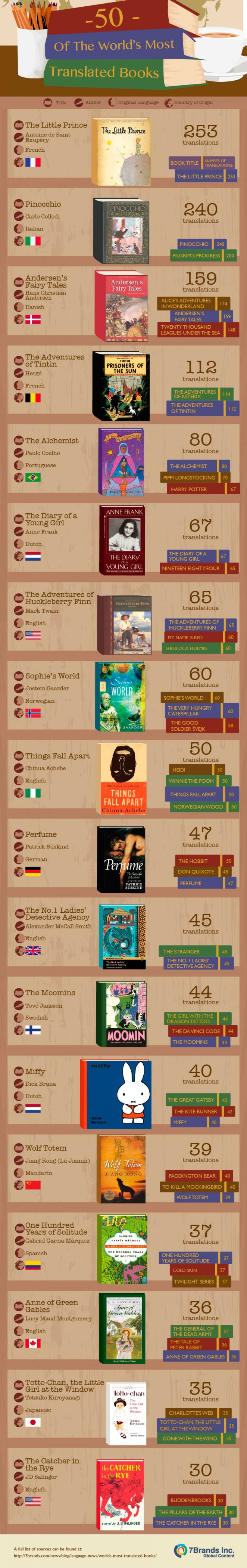 worlds most translated books reading languages